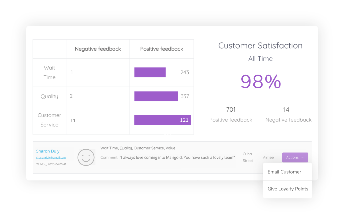 Measure satisfaction and take action