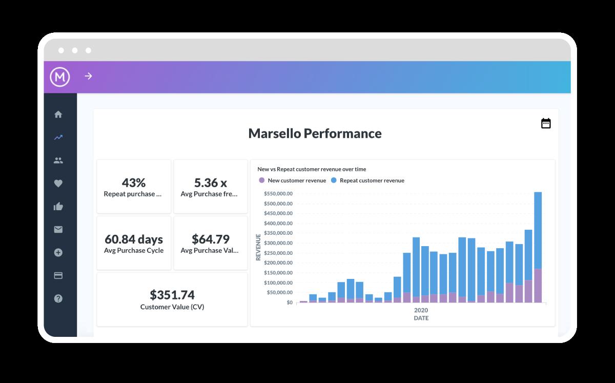 Marsello Insights Dashboard Increase Your ROI